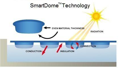 SmartDome Technology