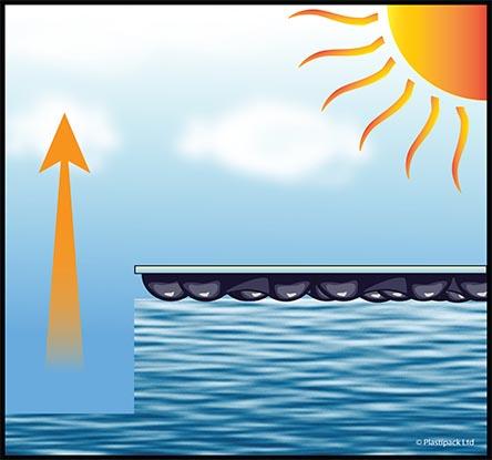 EnergyGuard™ prevents evaporation
