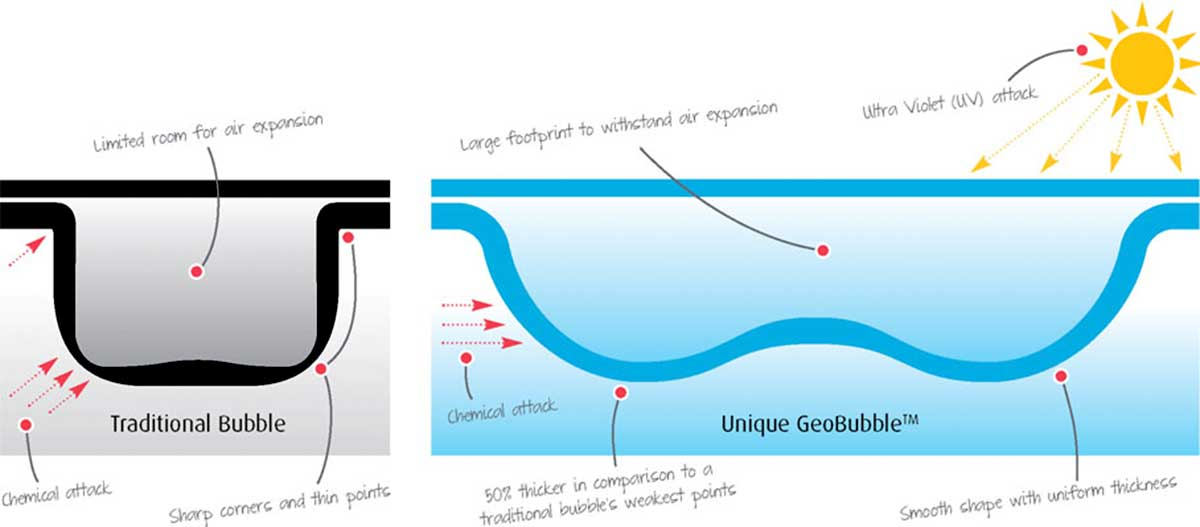 GeoBubble Technology